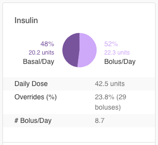 insulin-onetype-summary.png